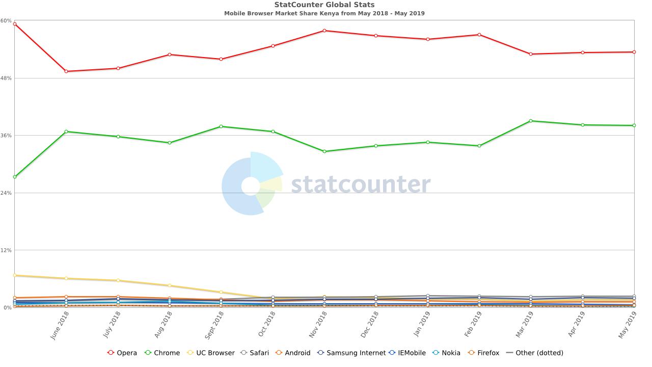 Mobile Browsers Kenya May 2019